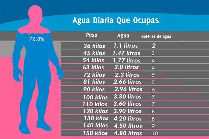 Cuánta Agua Necesitamos Beber Según Nuestro Peso Mente Y Cuerpo Sano Agua Bajar De Peso Aguas Para Bajar De Peso Comida Saludable Bajar De Peso Recetas