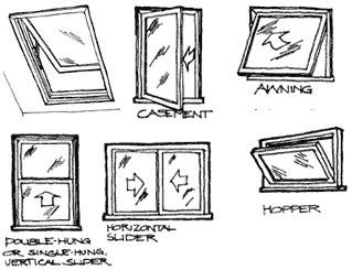 Window types note casement awning hopper seal the for Motorized casement window opener