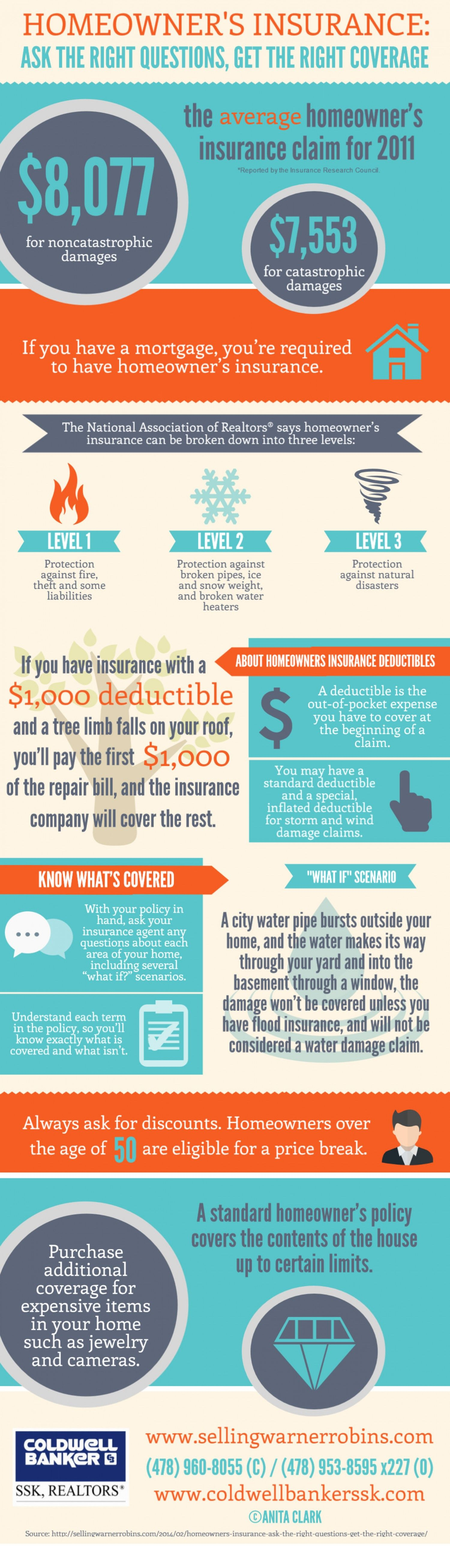 Homeowner S Insurance Asking The Right Questions Getting The Right Coverage Infographic Infographic Realestate Realtor Real Estate Buyers Asking The Right Questions Real Estate Information