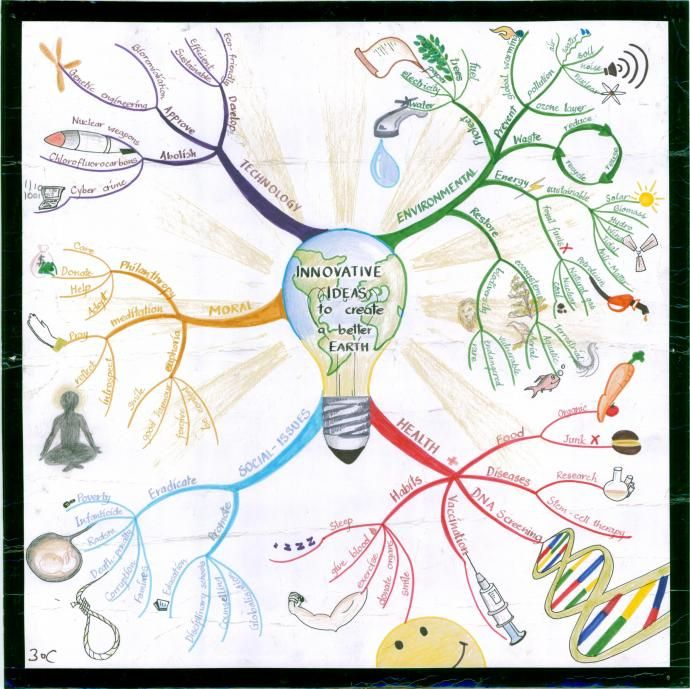 Better Earth Mind Map created by Aditi Kovid. Discover ideas for ...