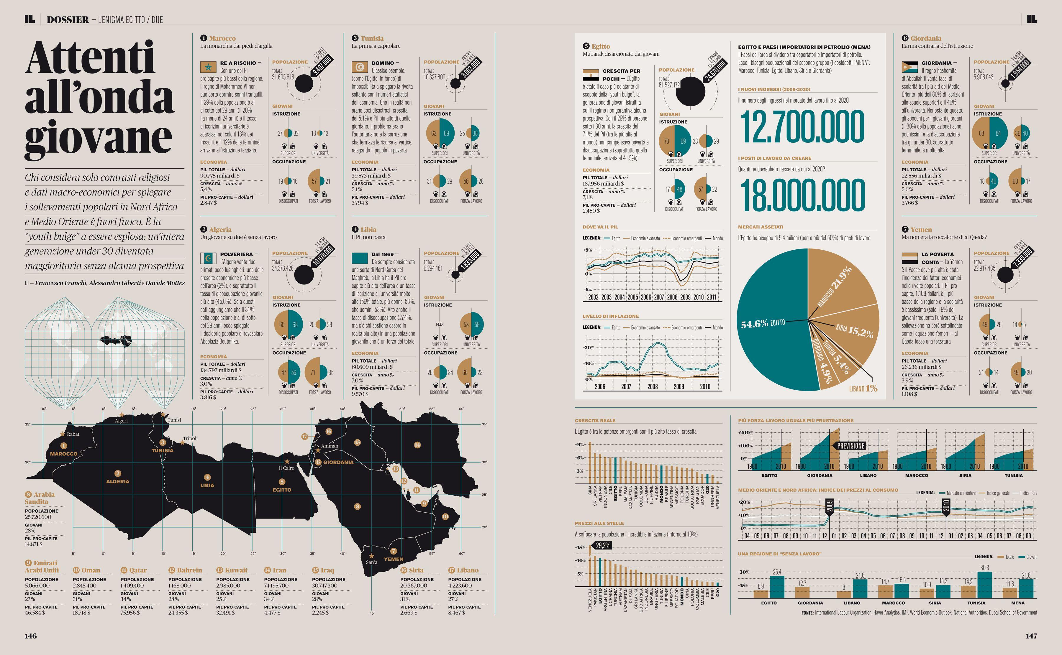 Mobili egiziani ~ Information visualization by francesco franchi #infographic