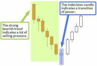 Learn forex chart reading