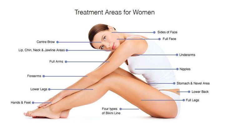 Laser Hair Removal At Lanu Medi Spa Is Suitable For All Body Areas For Women Including Leg Bikini Underarm Laser Hair Diode Laser Hair Removal Hair Removal