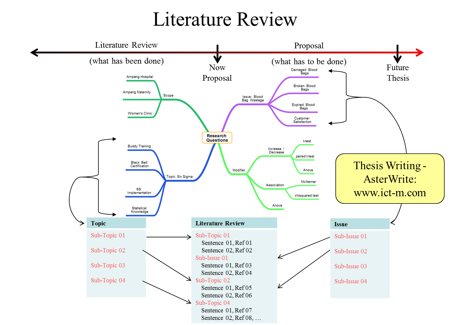 Mind mapping term paper