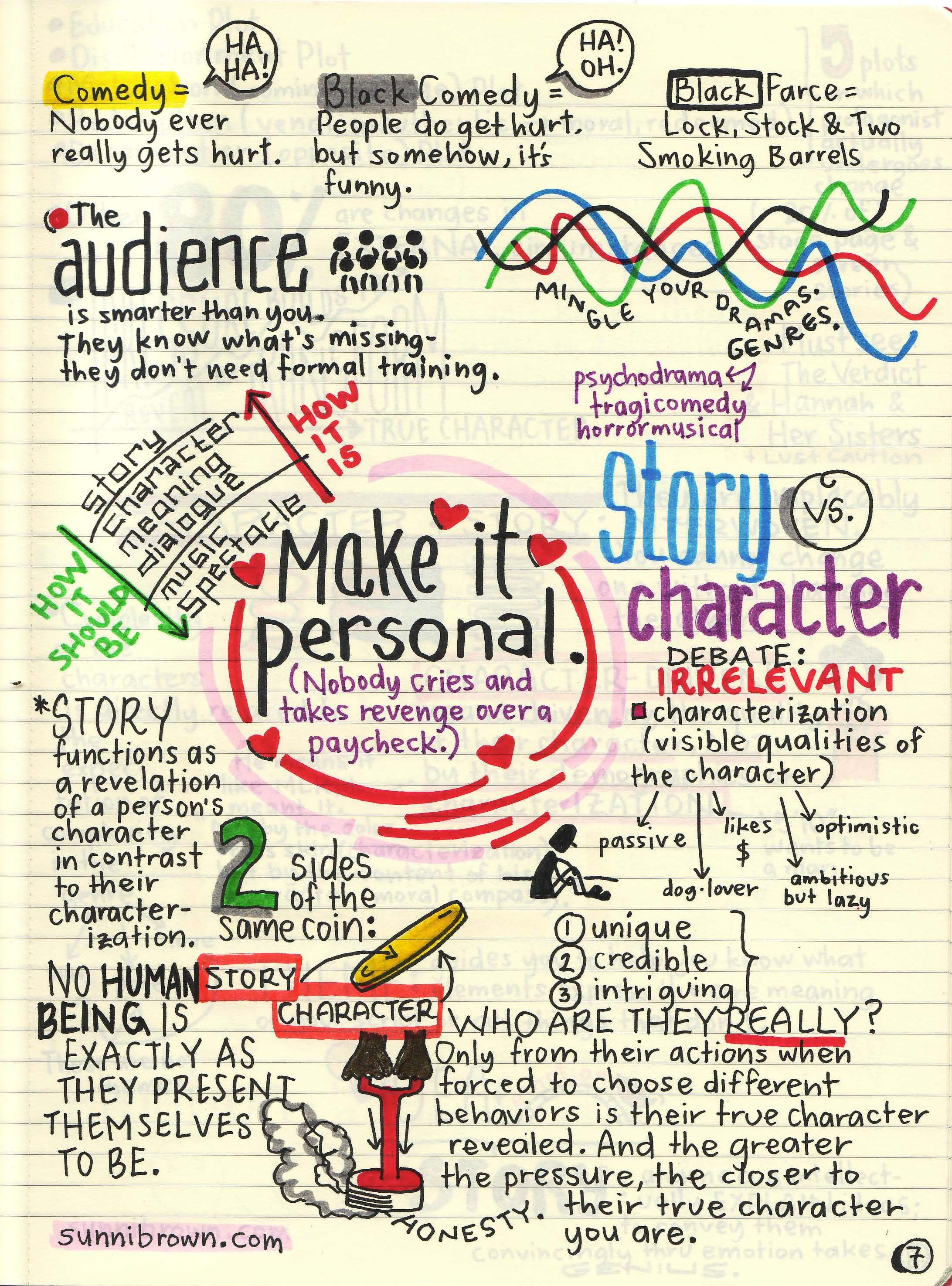 7 of 14 Robert McKee  Story professor London, England April 8-11, 2011 Seminar visualized by Sunni Brown For one single image of all 14 pages please visit: http://pin.it/waXPxSo