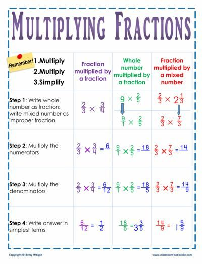 Multiplying Fractions | Math, Anchor charts and Chart