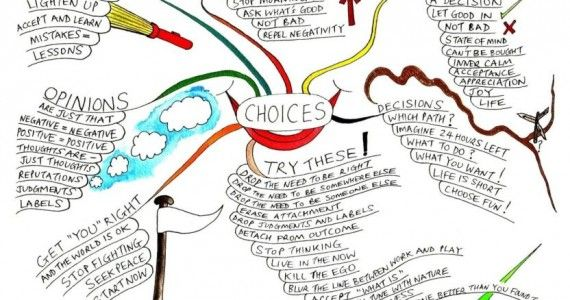 choices-mind-map-Small-570x300