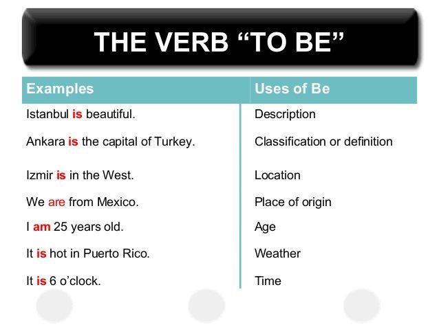 Verb To Be 7 638g 638479 Grammar Pinterest
