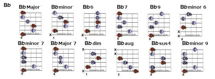 b flat chords | chords | Pinterest | Guitar chord chart, Guitar ...