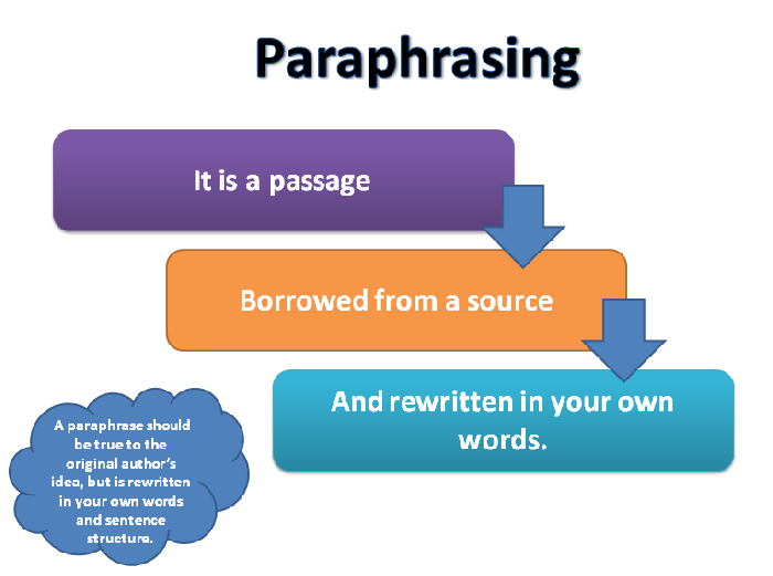 Avoiding Plagiarism How To Paraphrase Infogram Chart Infographic Don T Plagiarize