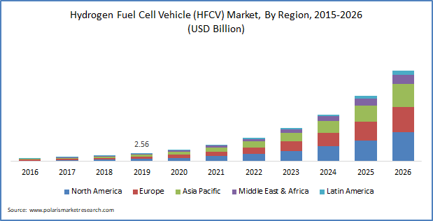 Hydrogen Fuel Cell Vehicle Market Size Is Predicted To Reach 28 82 Billion By 2026 Polaris Market Research In 2020 Hydrogen Fuel Cell Fuel Cell Cars Hydrogen Fuel