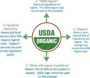 Usda Organic Recipes Snacks