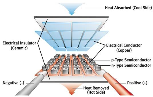 Thermoelectric Diagram