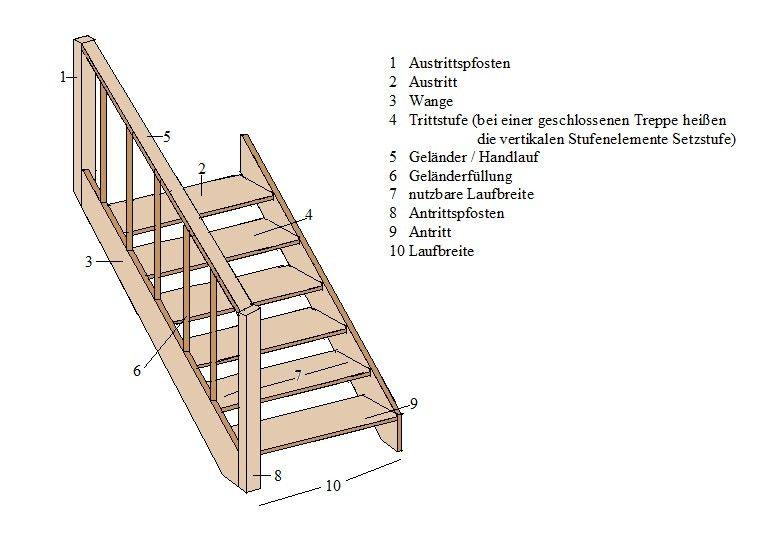 treppen stufen so werden sie berechnet bauen. Black Bedroom Furniture Sets. Home Design Ideas