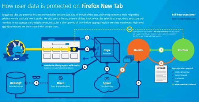 Firefox: miniature pubblicitarie e sandbox a fine anno
