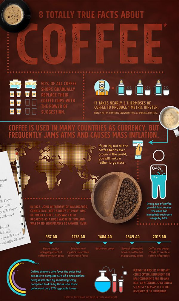 Create a Fun Infographic on Coffee Facts Coffee facts
