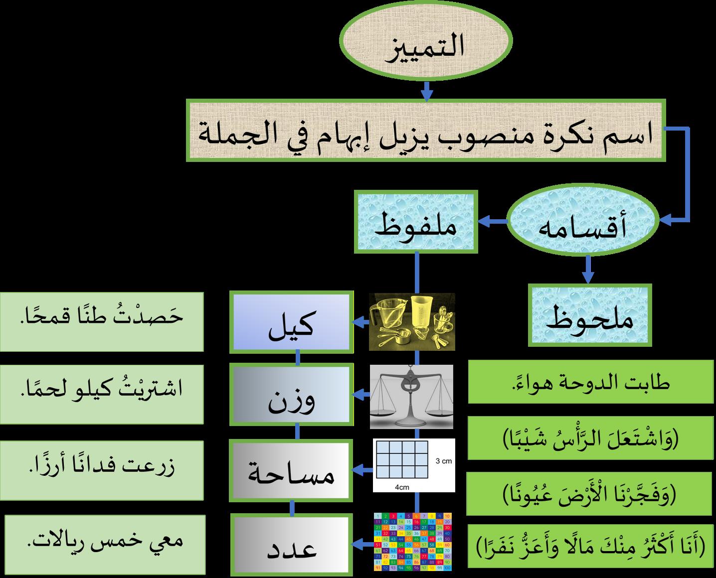 التمييز وأنواعة الملفوظ والملحوظ Islam Facts Language Arabic Language