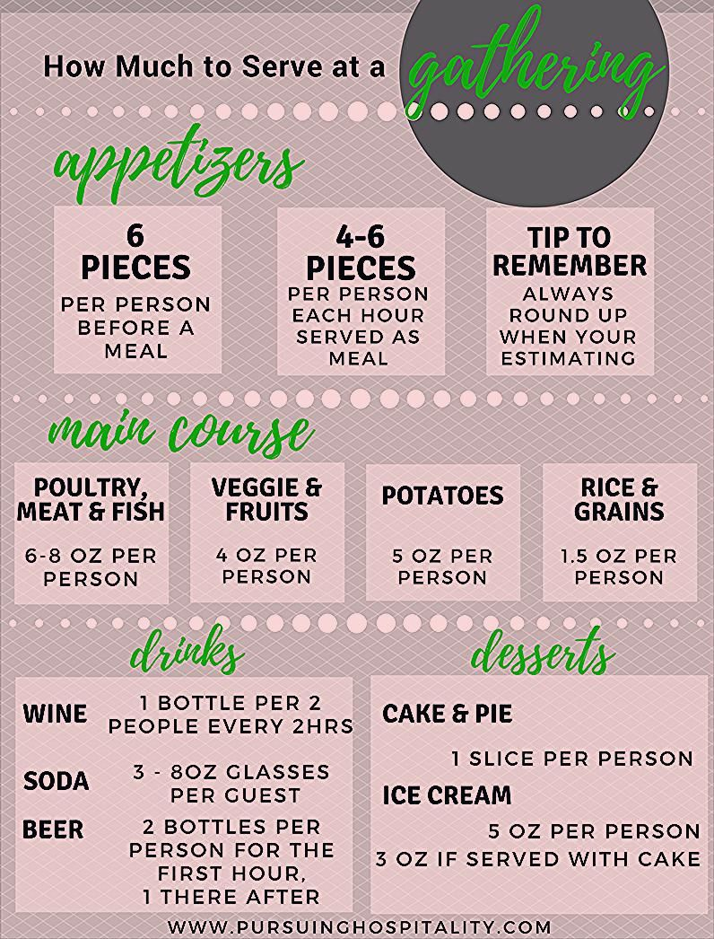 Photo of Free Printable: How much to serve at a Gathering – Pursuing Hospitality