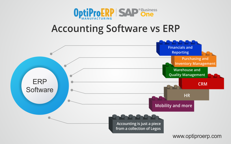 Accounting Software Vs Erp Software Accounting Software Accounting Relationship Management