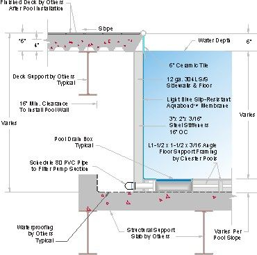 Pool wall section wall sections in 2019 wall design for Pool design details