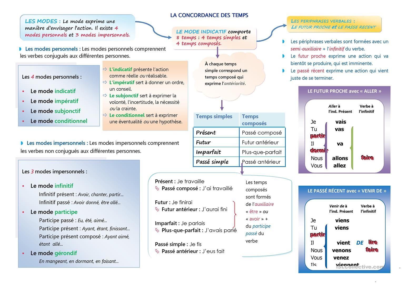 L Utilisation Des Temps Concordance Des Temps Apprendre L Anglais Pas Le Temps