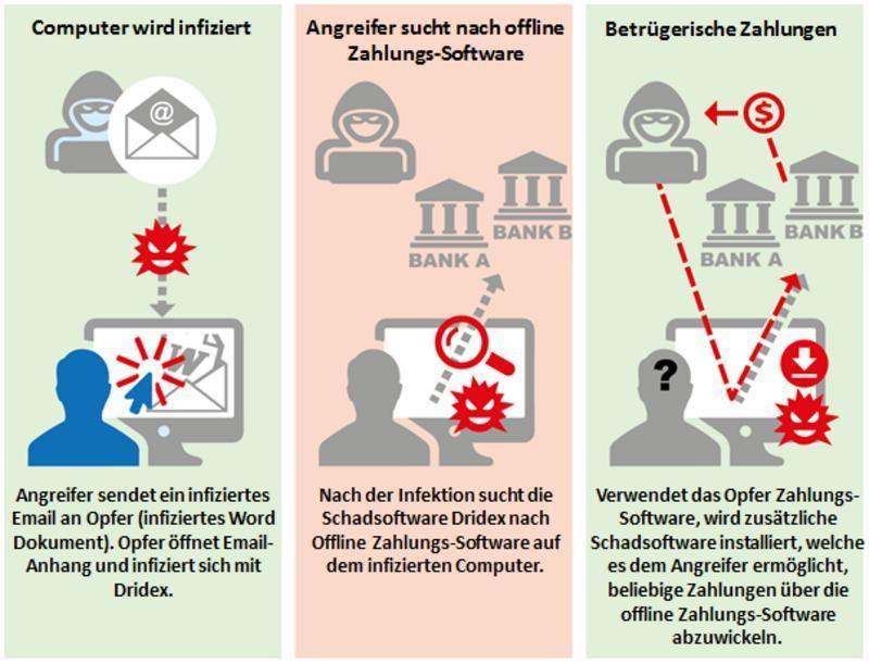 Melani warnt OfflineZahlungsSoftware im Visier von