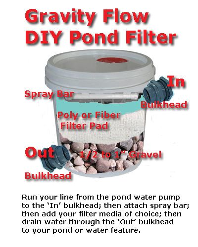 A clear pond garden pond information filtration for Diy pond filter bucket