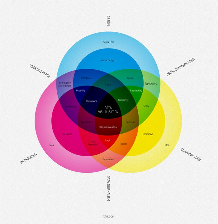 Datavisualization Diagram Venn Diagram With Concentric Rings The
