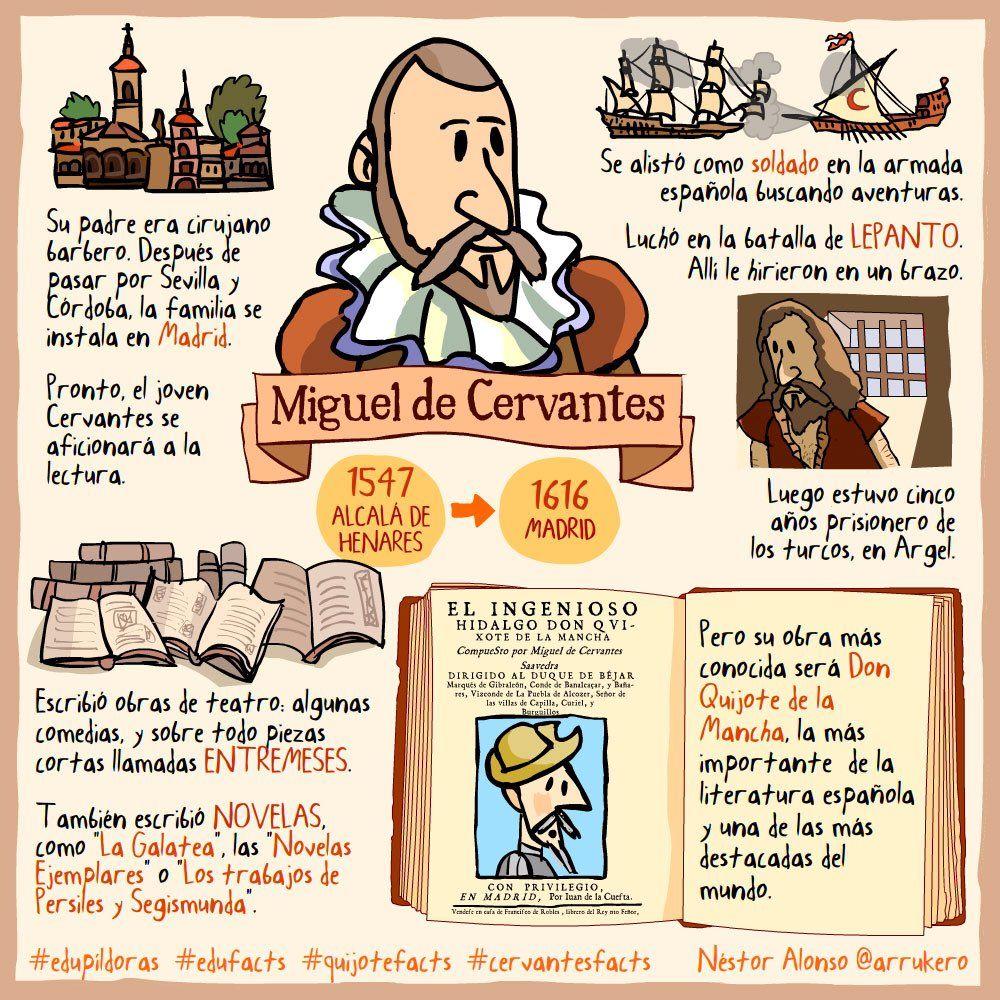 Miguel De Cervantes Biografia De Cervantes Enseigner L Espagnol