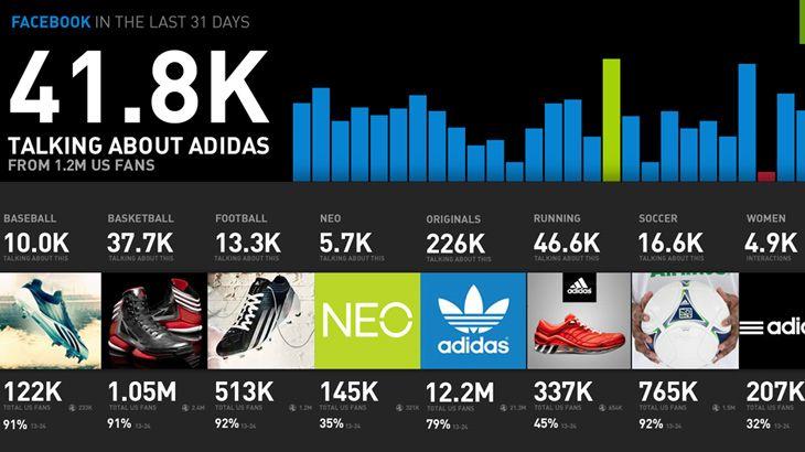 Adidas   Customer journey mapping, Data