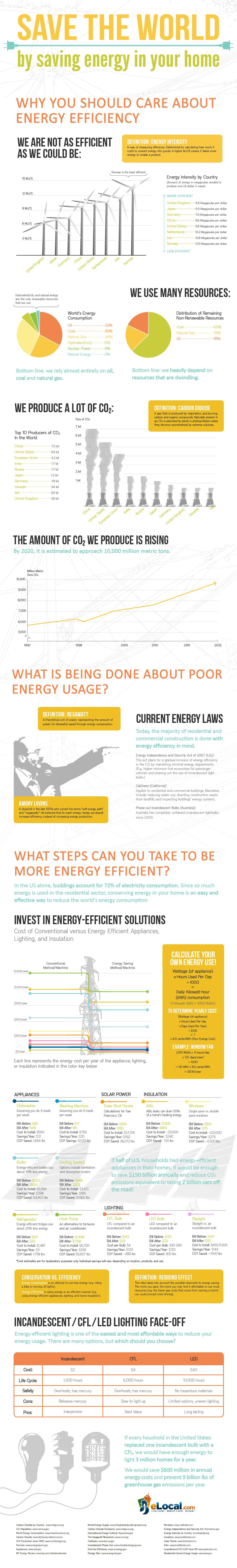 Save the World by saving energy in your home #infographic