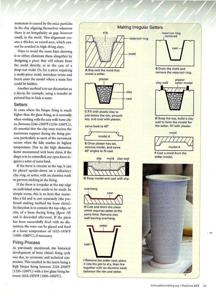 keramic magazine Mold making, It cast, How to make