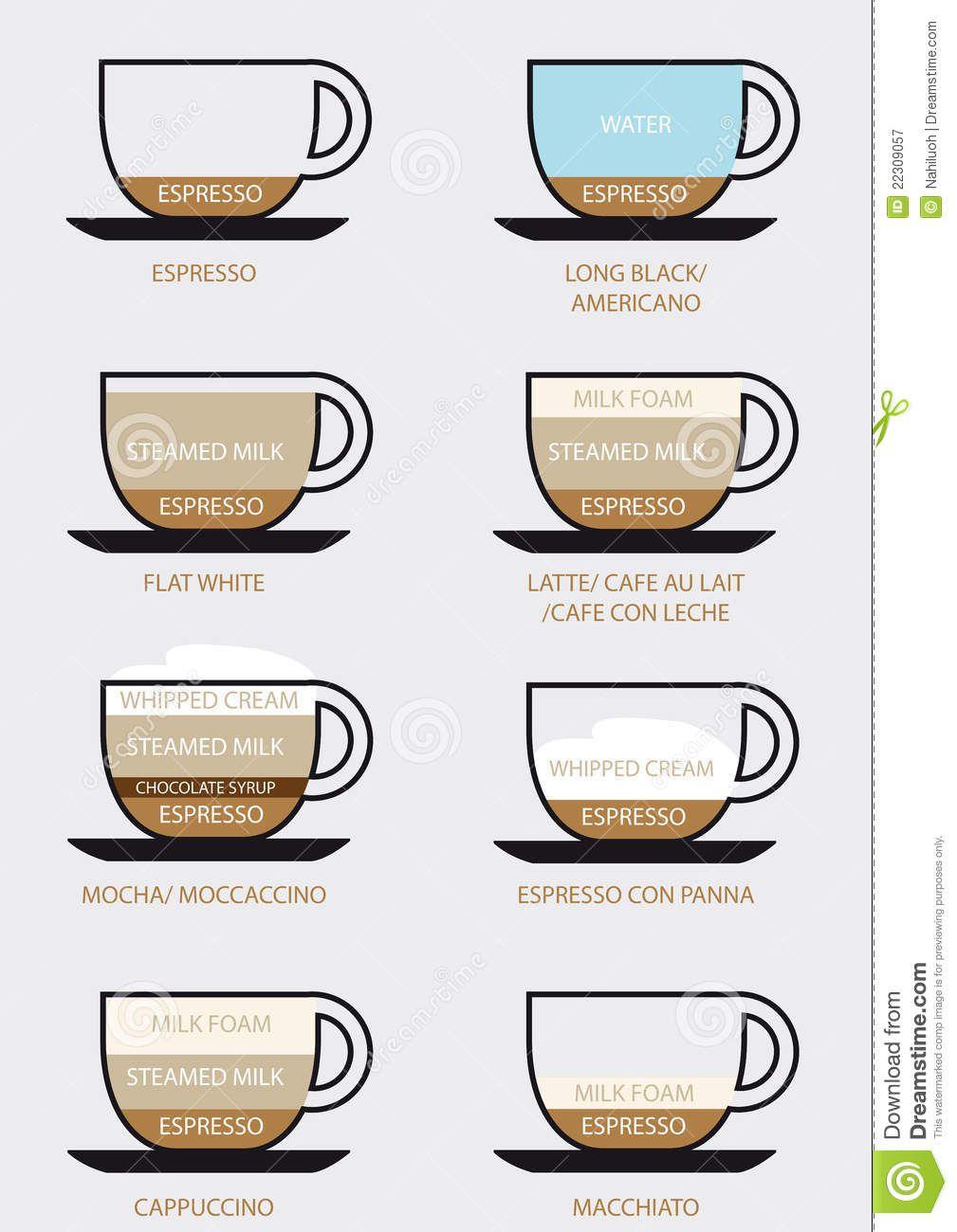 Coffee Types 22309057 Jpg 636 900 Buy Coffee Beans Coffee Type Coffee Beans