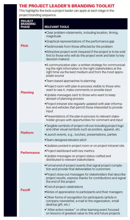 The Project Leader S Branding Tool Kit 5 Point Chart Mit Sloan Management Review