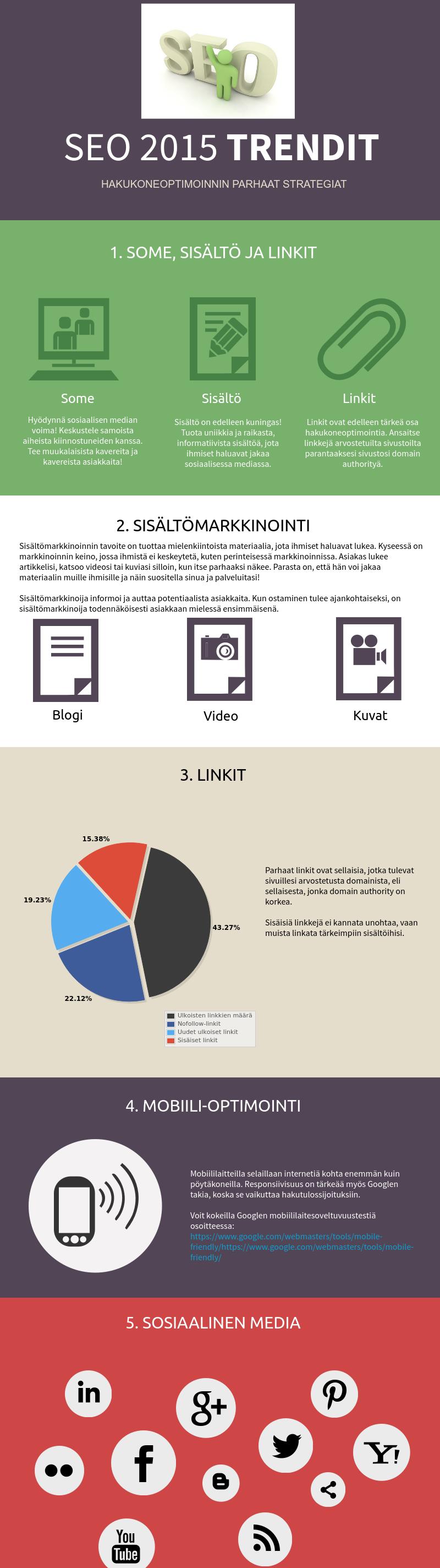 Hakukoneoptimointi vuonna 2015. #SEO #Sisältömarkkinointi #SosiaalinenMedia