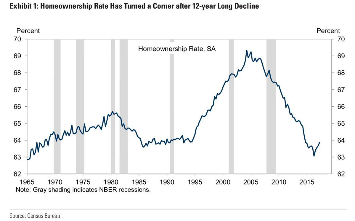 Cheap Beta On Notes Chart Home Ownership