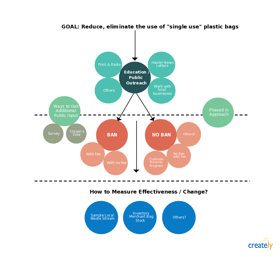 recycle plastic bags click on the image to use a template diagram of plastic bags [ 975 x 895 Pixel ]