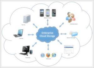 Apa Itu Cloud Server? Mengenal Pengertian Dan Fungsinya Secara ...