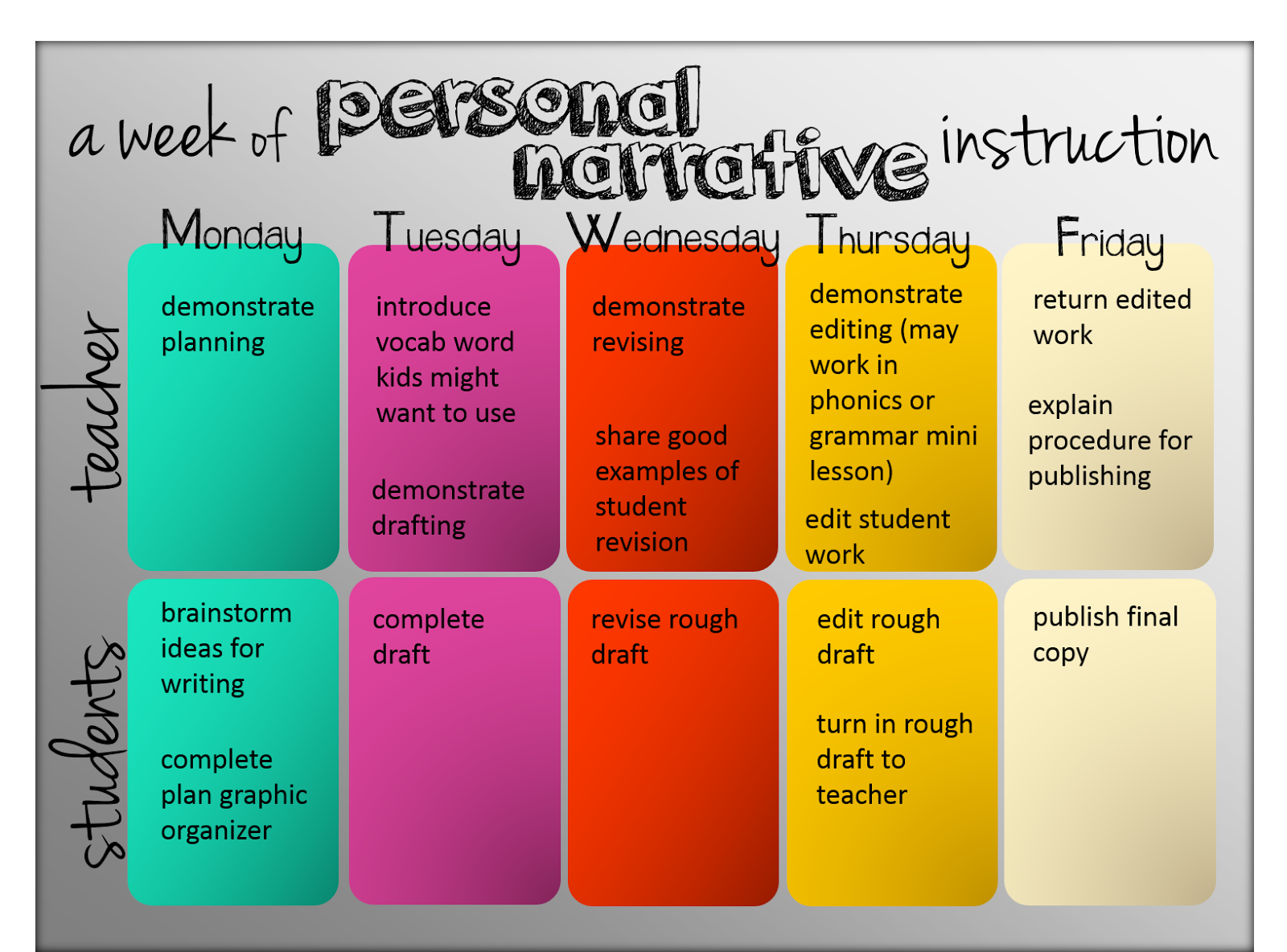 008 The Classroom Key Personal Narrative Writing Personal