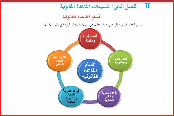 مدخل لدراسة القانون المغربي Pdf Education Pie Chart Ads