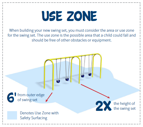Helpful Visual For Calculating The Complete Use Zone Of A Swing Set