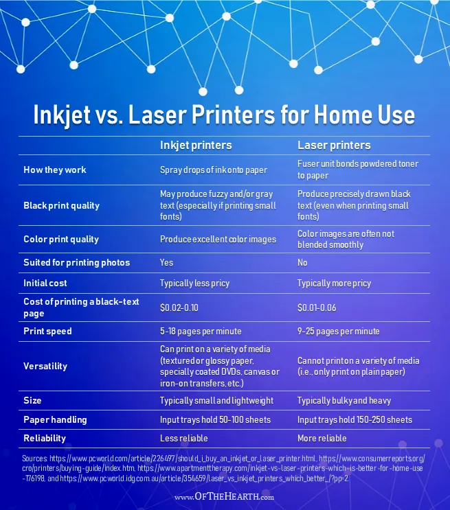 Inkjet Vs Laser Printers For Home Use Laser Printer Inkjet Printer