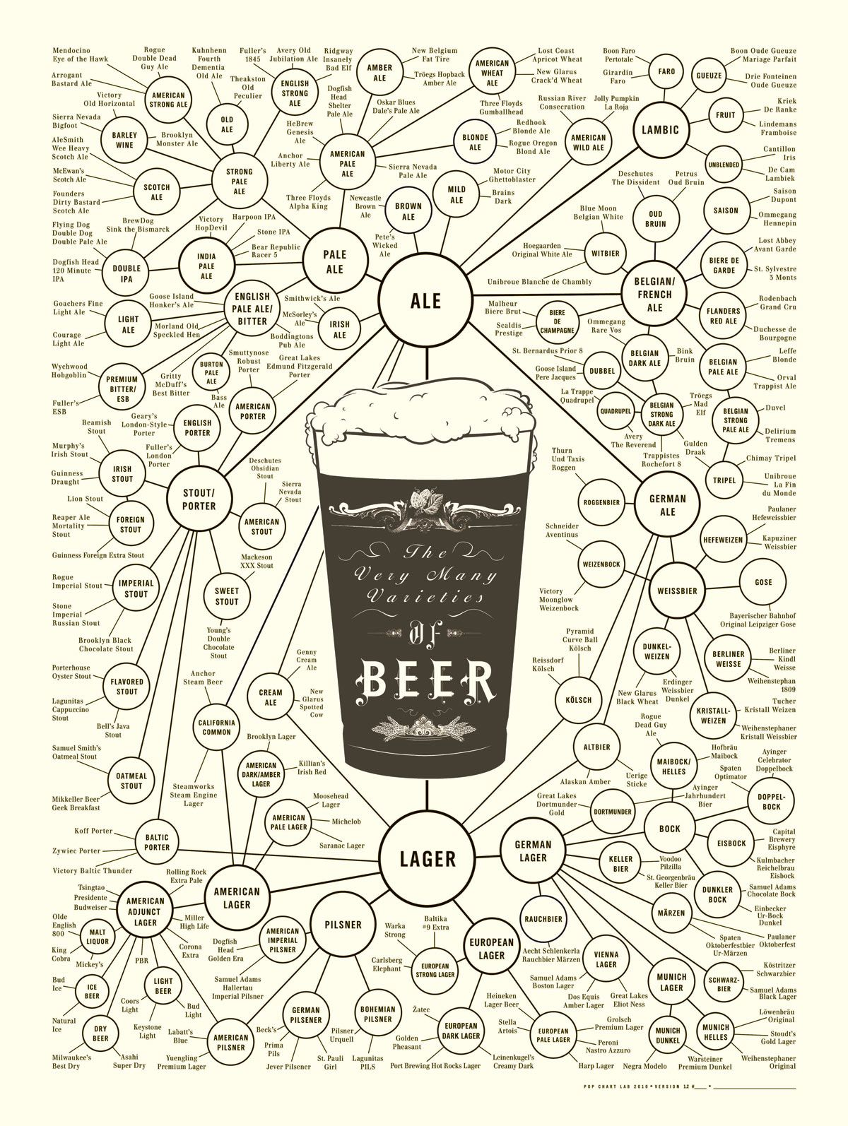 The Very Many Varieties of Beer. Project Info: Poster, 2010, USA  Design: Ben Gibson, Patrick Mulligan (Pop Chart Lab)    www.guardian.co.uk/news/datablog/2012/mar/16/infographics-data-visualisation-history?CMP=SOCNETIMG8759I