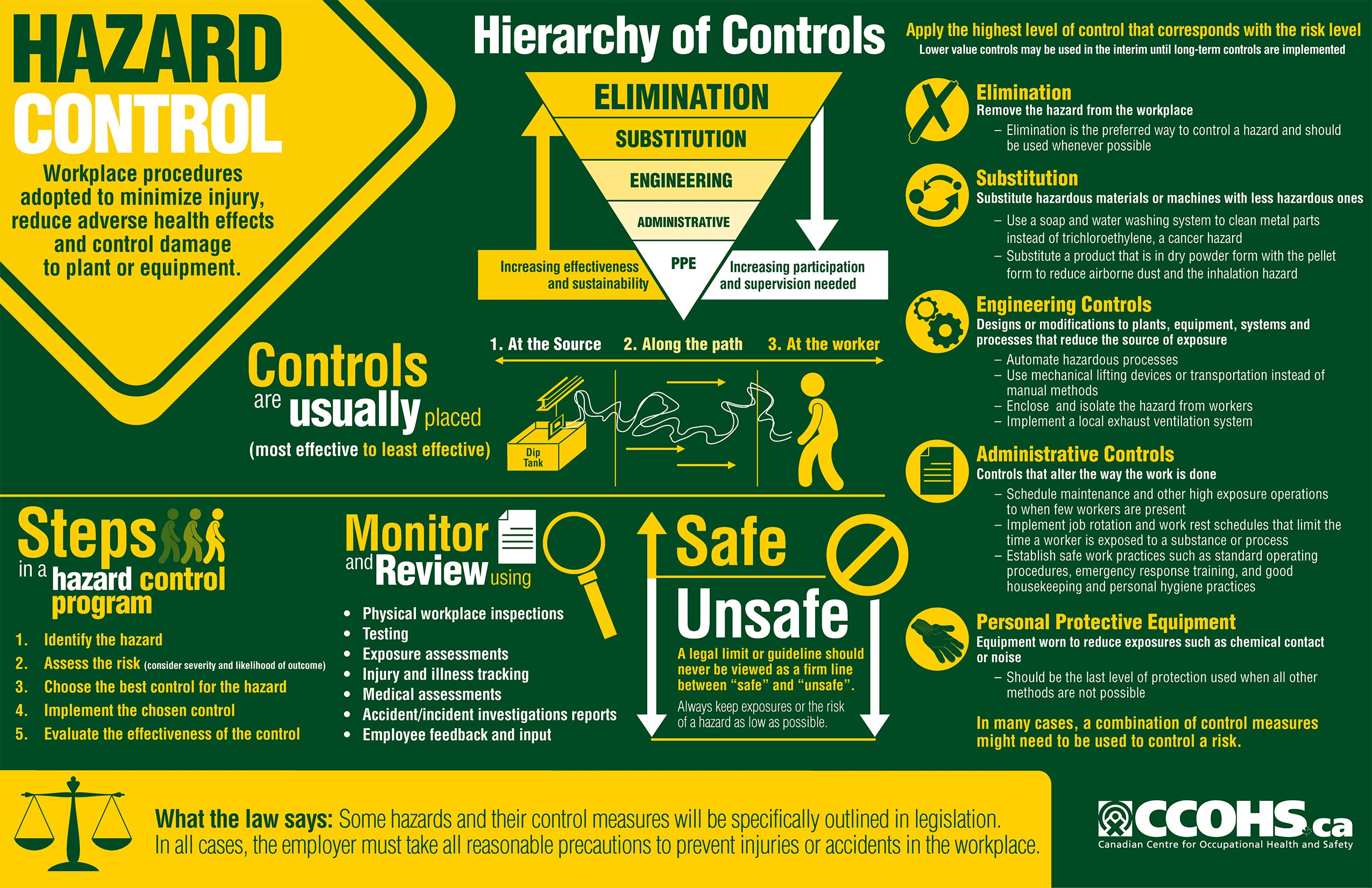This infographic illustrates the elements of a hazard