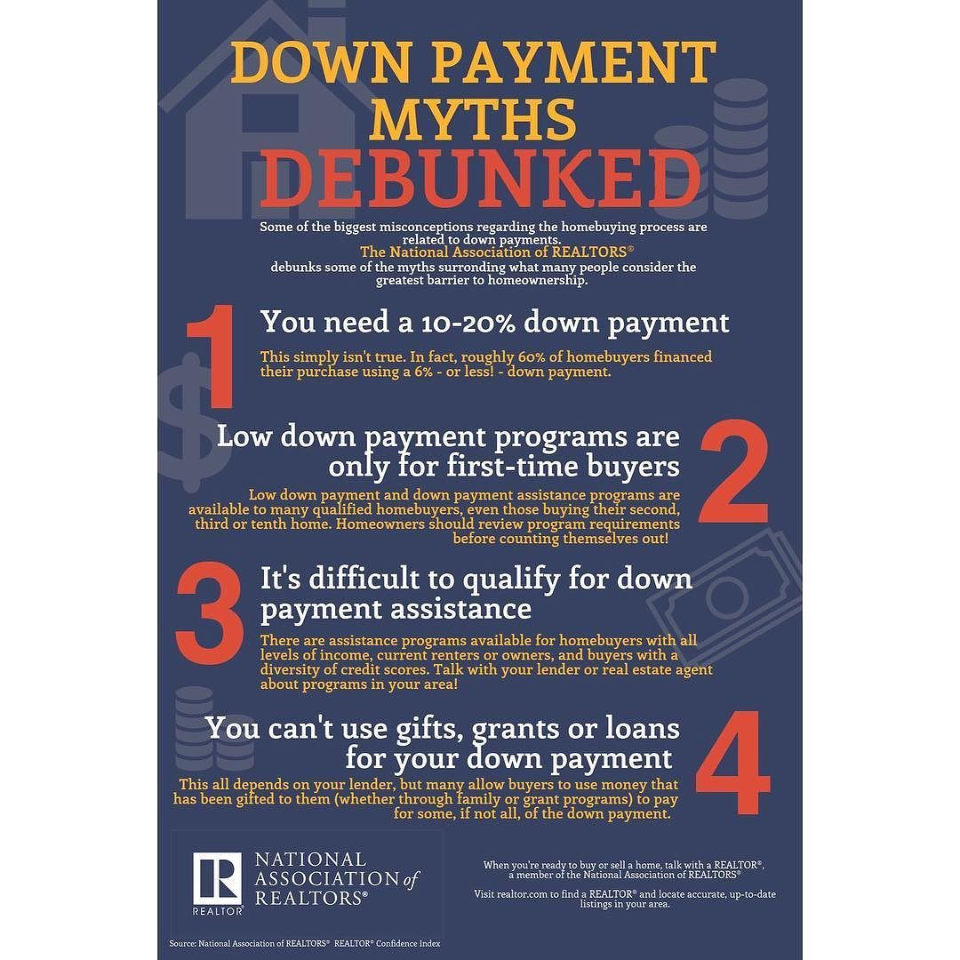 Many People Still Think You Need A 20 Down Payment In Order To Purchase A Home There Are Many Loan Opti Home Buying Process Buyer Profile Home Ownership