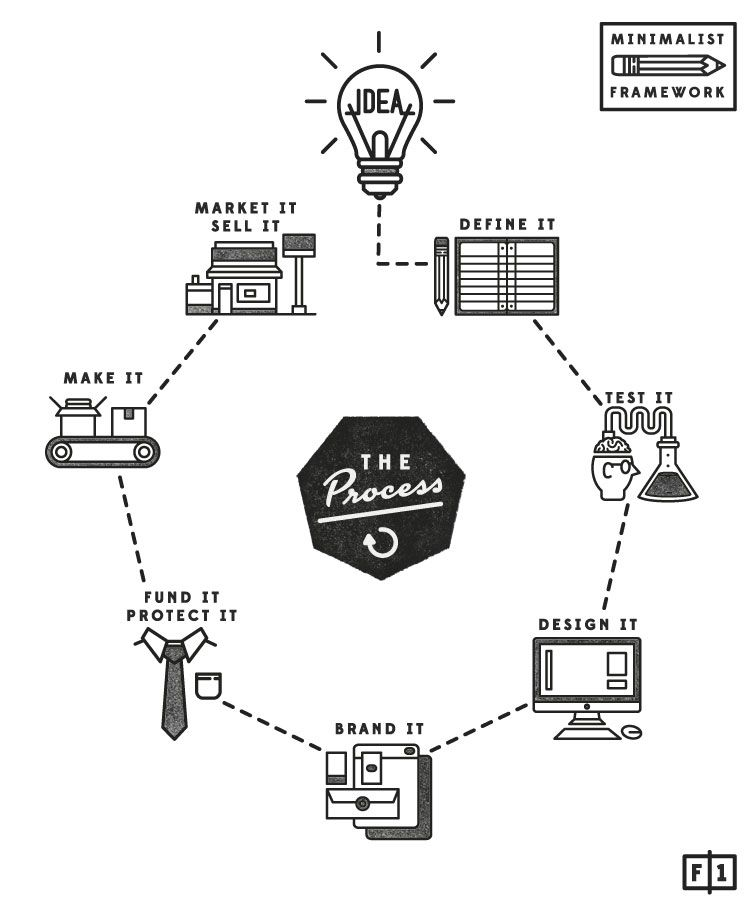 UX Creative Process | Infographic design, Flow chart ...