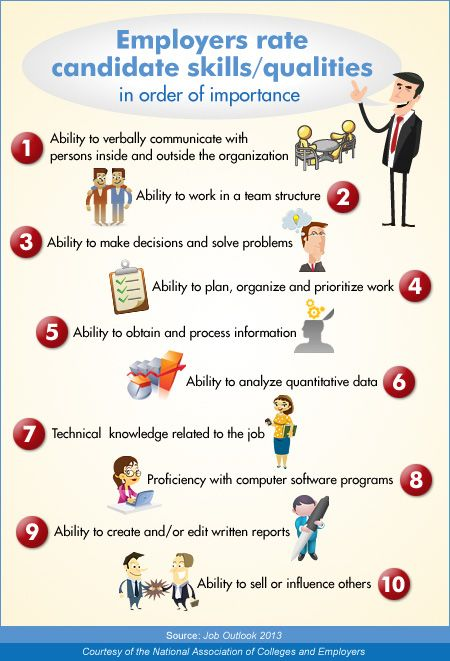 NACE Ranks Candidate Skills \ Qualities Job Searching - qualities for resume