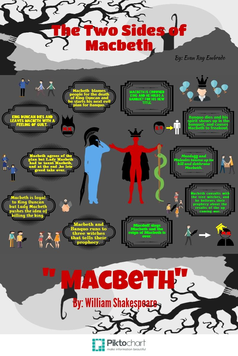 edexcel english only macbeth revision work book education the two sides of macbeth piktochart infographic editor · macbeth essayshakespeare s tragediesschool