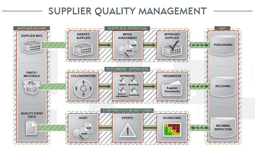 supplier approval procedure - Google-søgning 02 Supplier - quality management plan