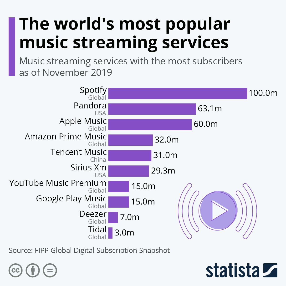 Infographic The World S Most Popular Music Streaming Services Music Streaming Most Popular Music Popular Music